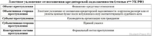 Ст 177 ук рф 2018 год